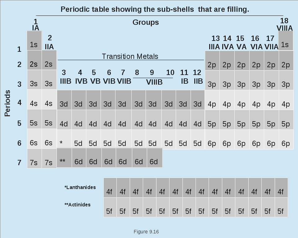 Periodic Table Showing Sub-Shells That Are Filling