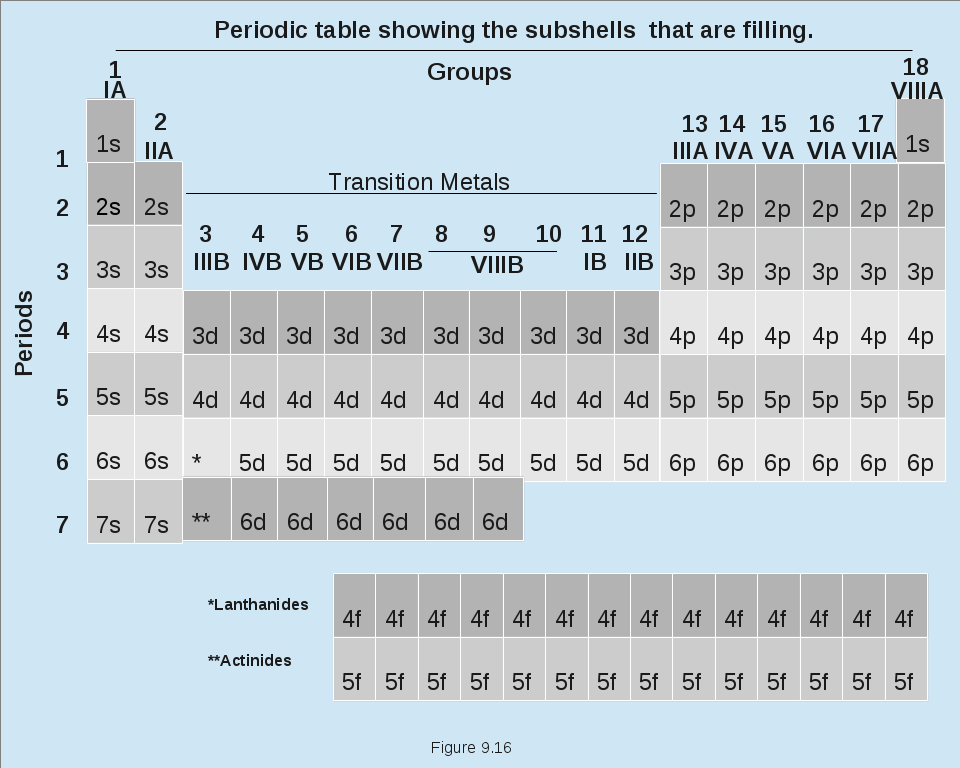Periodic Table Subshells