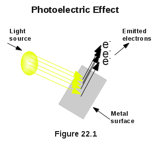 Photoelectric Effect And Einstein Photoelectric Equation