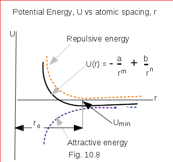Potential Energy Between Atoms