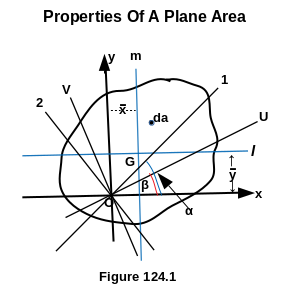 Properties Of A Plane Area