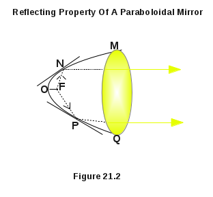 Reflecting Property Of A Paraboloidal Mirror