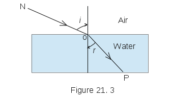 Refraction Air To Water