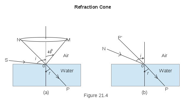 Refraction Cone