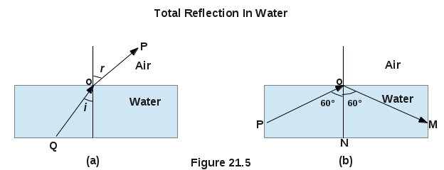 Refraction And Total Reflection