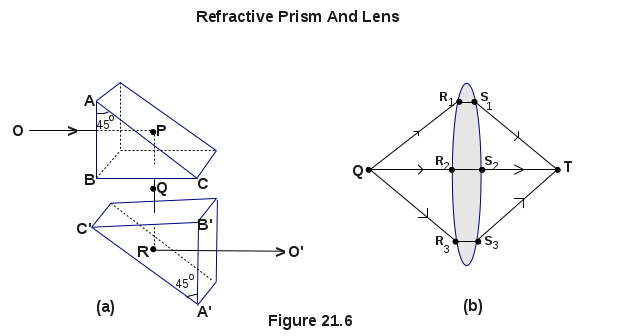 Refractive Prism And Lens