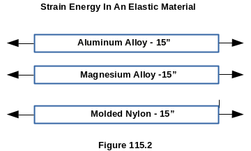 Strain Energy Stored In An Elastic Material