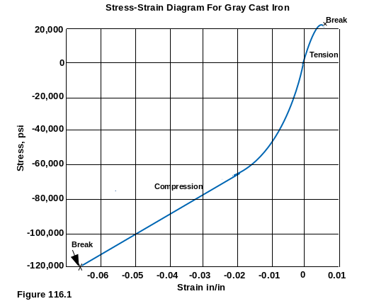 Stress-Strain Diagram For Gray Cast Iron