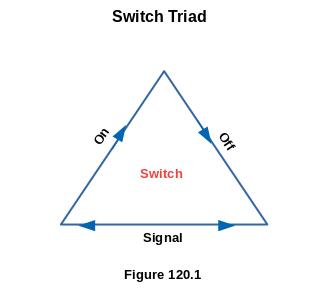 Switch Triad
