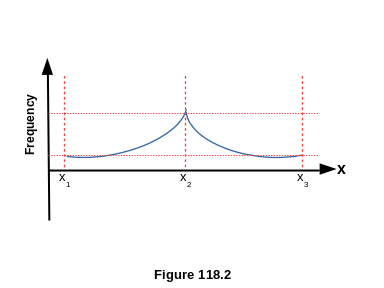 The Normal Frequency Curve