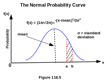 The Normal Probability Curve