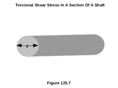 Torsional Shear Stress In A Section Of A Shaft