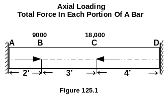 Total Force In Portions Of A Bar Under Axial Loading