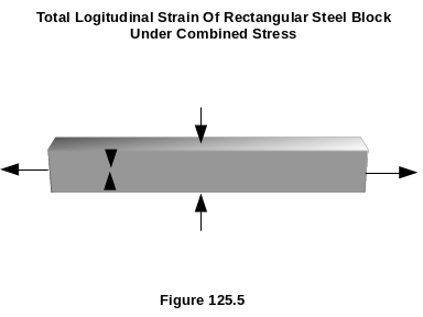 Total Longitudinal Strain Of A Rectangular Steel Block Under Combined Stress