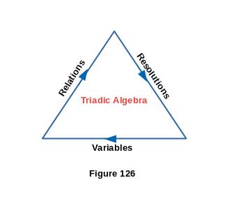 PjProblemStrings Sequences Of Triadic Algebra