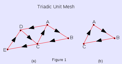 Triadic Unit Mesh