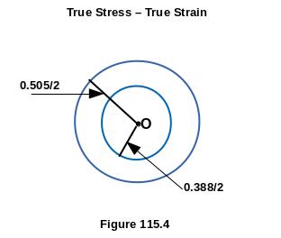 True Stress True Strain