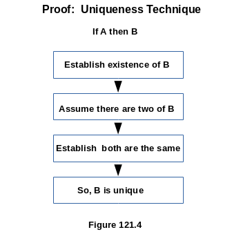 Uniqueness Proof Technique