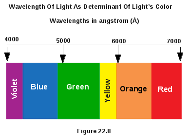 Wavelength Of Light Determines Color Of Light